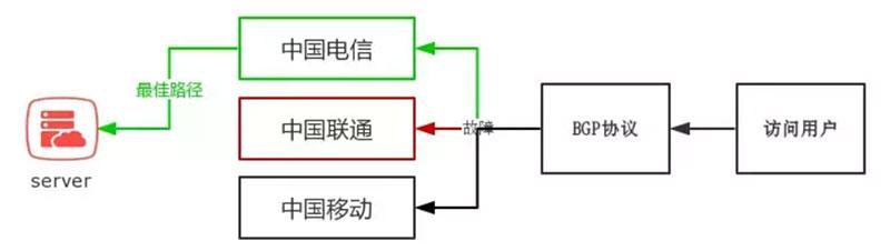 BGP最佳路径选择和排出线路故障