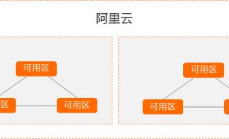阿里云服务器地域和可用区是指什么?
