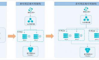 使用阿里云服务器ECS/SLB/RDS/EIP构建高可用架构