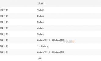 阿里云ECS服务器1M带宽下载速度及如何选择服务器带宽