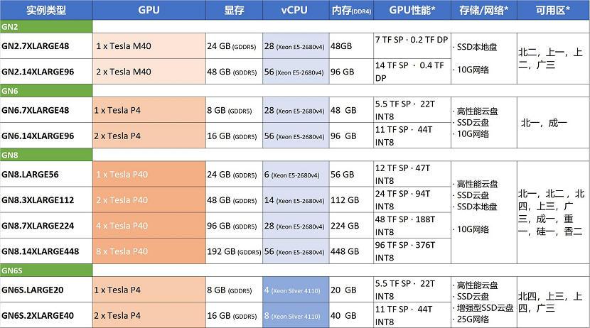 腾讯云上一代NVIDIA GPU实例规格