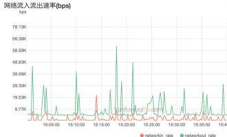 阿里云1Mbps服务器实际下载速度及最高并发连接数测试