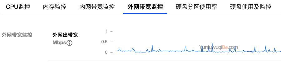 腾讯云服务器外网带宽监控