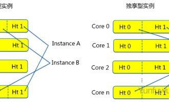 阿里云服务器共享型性能如何?独享和共享有什么区别?