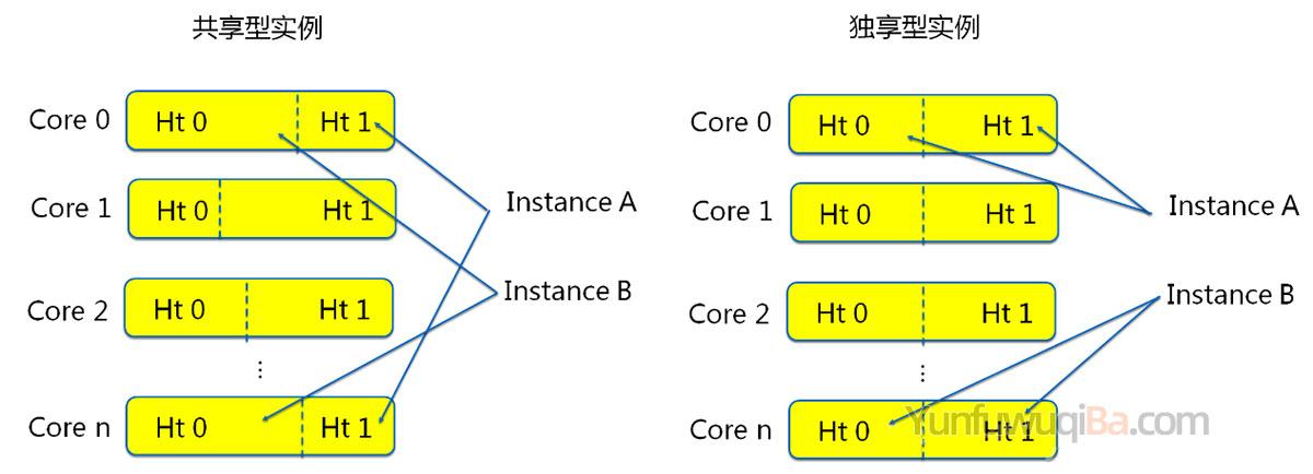 阿里云服务器共享型独享型