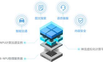 阿里云NPU云服务器AN1搭载含光NPU超强AI推理性能