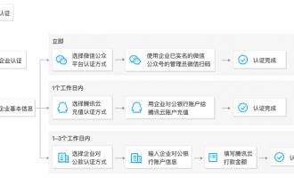 腾讯云企业账号实名认证教程(新手一看就会)