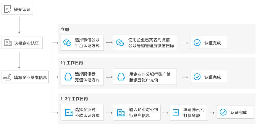 腾讯云企业认证流程图