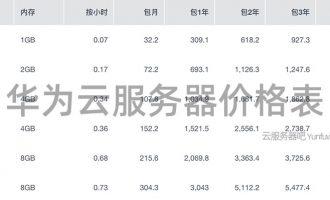 华为云服务器租用价格表(CPU内存/带宽/磁盘报价)
