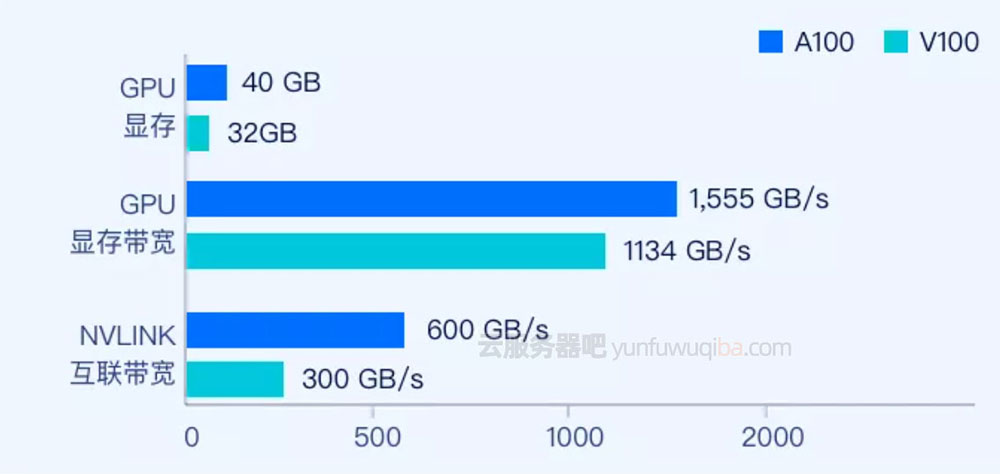 GPU显存/GPU显卡带宽/NVLINK互联带宽
