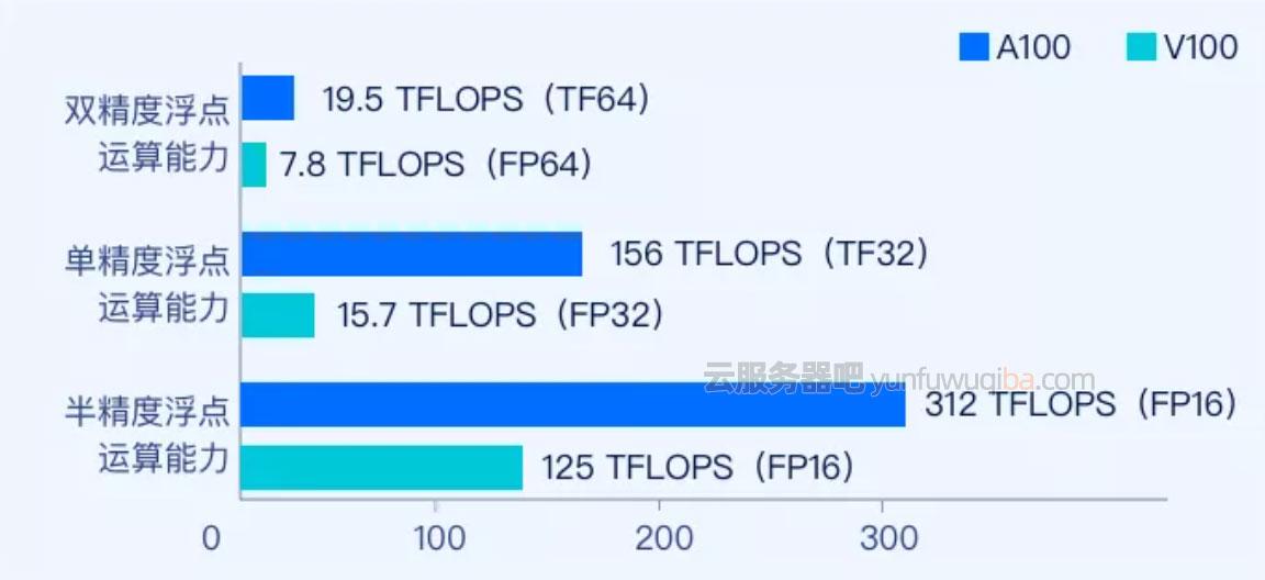 腾讯云GPU GT4服务器双精度/单精度/半精度浮点运算能力
